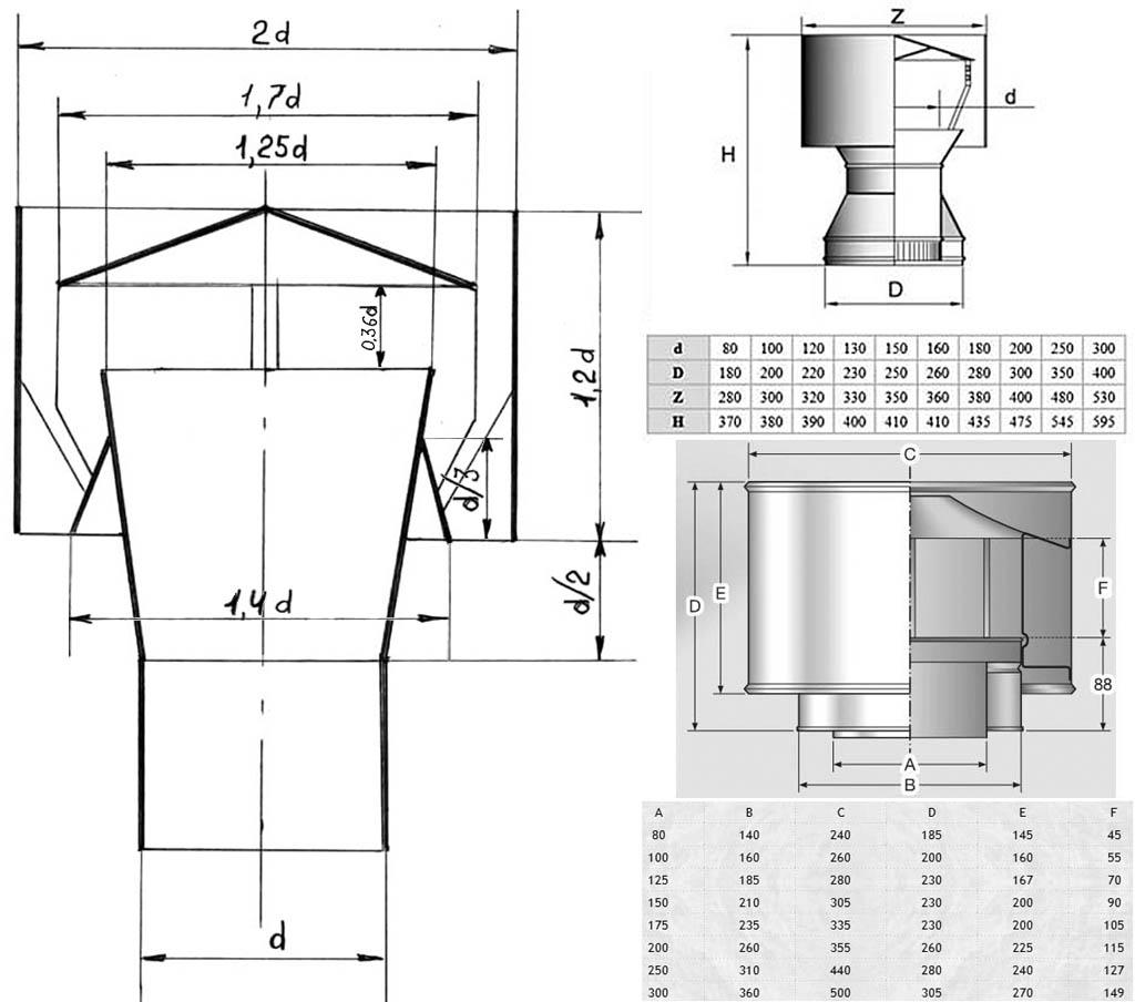 Модификации дефлектора ЦАГИ для дымовых и вентиляционных труб