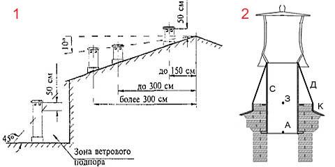 Правильное расположение дымовой трубы и крепление дефлектора к кирпичной трубе