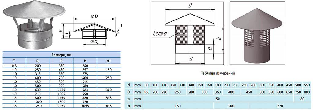 Размеры дефлекторов-зонтов для дымовой трубы и вентиляции.