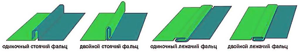 Соединение листов тонкого металла в фальц (фальцовка)