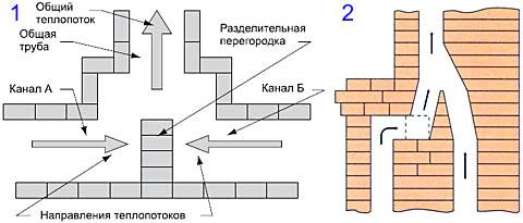 Правильное и неправильное подключение выходов теплотехнических приборов к одному дымоходу