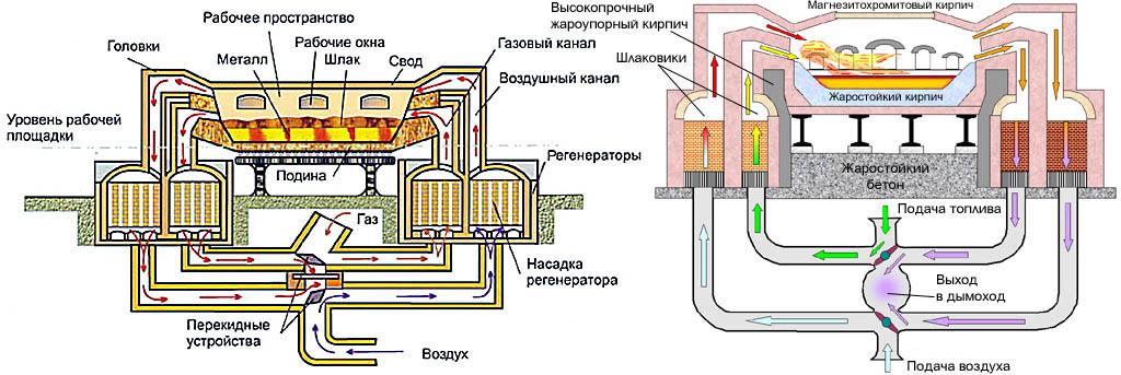 Схемы устройства мартеновской печи