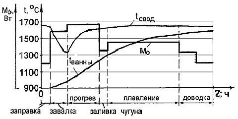 Температурно-тепловая диаграмма мартеновской печи