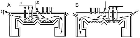 Устройство и схема рабочего цикла двухванной мартеновской печи