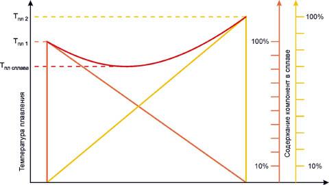 Зависимость температуры плавления эвтектического сплава двух металлов от соотношения содержания компонент