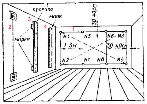 Провешивание, марковка и установка маяков на вертикальной поверхности под штукатурку