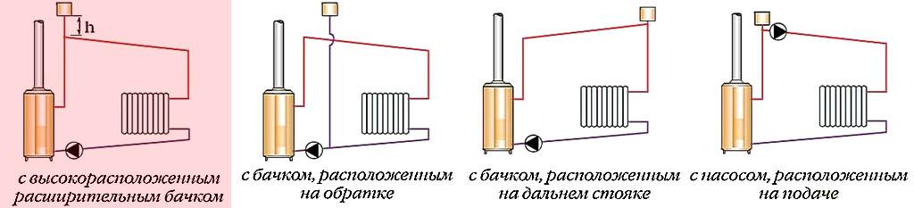 Схемы систем отопления открытого типа с циркуляционным насосом