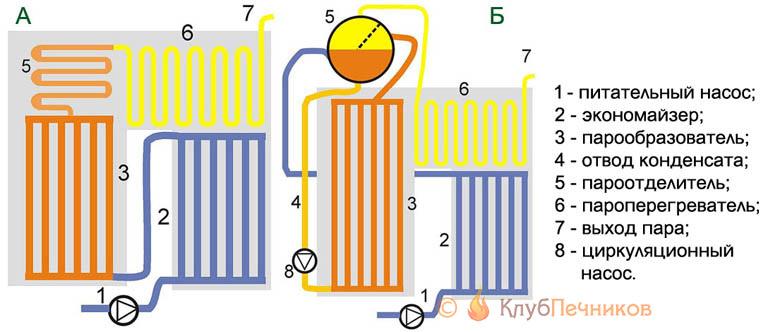 Принципиальные схемы устройства прямоточного и циркуляционного паровых котлов