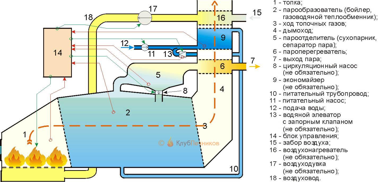 Обобщенная схема устройства парового котла