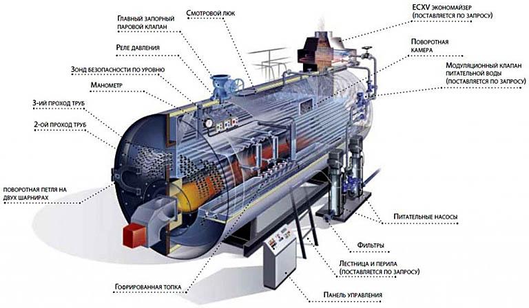 Конструкция современного радиационного парового котла с тепловым отражателем внутри
