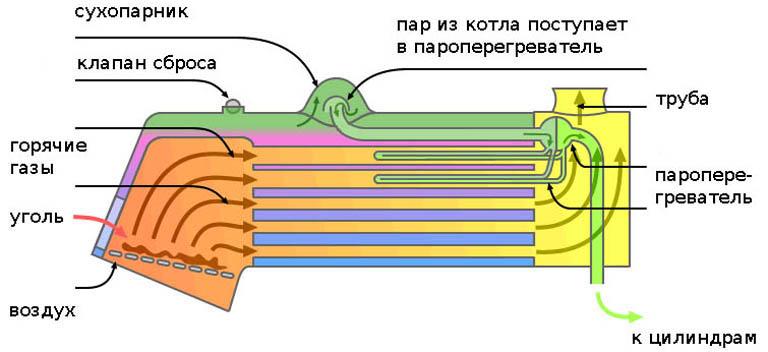 Устройство горизонтального газотрубного (паровозного) парового котла
