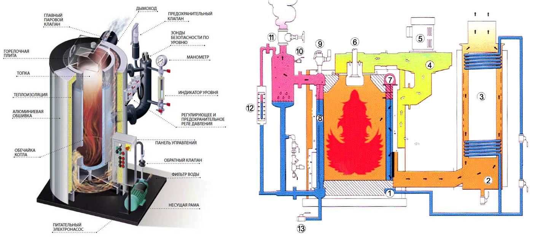 Устройство и схема включения парового котла с вихревой горелкой