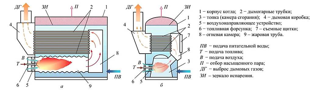 Устройство паровых котлов с оборотом топочных газов