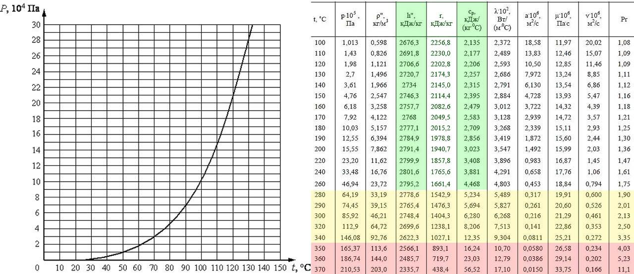 Зависимость параметров насыщенного водяного пара от температуры