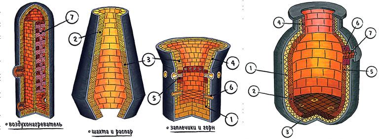 Схемы футеровки доменной и сталеплавильной печи