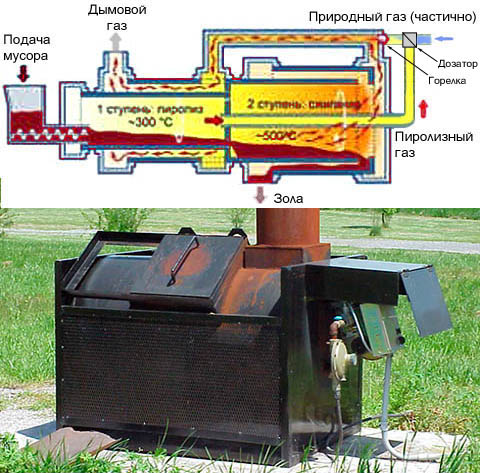 Устройство современного промышленного котла для сжигания мусора и внешний вид его хозяйственно-бытового аналога