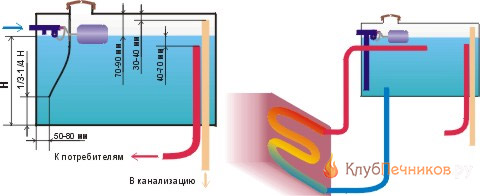 Устройство водогрейки в бане