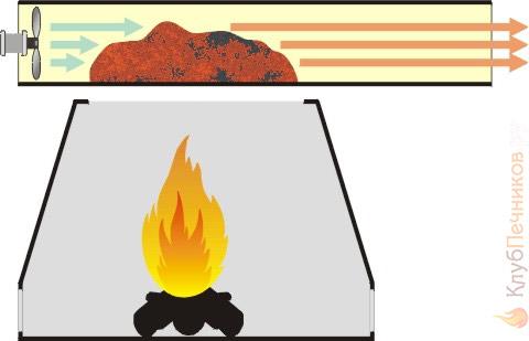 Устройство дымогенератора для копчения