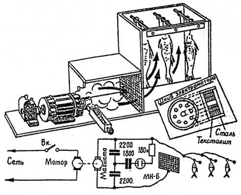 Дымогенератор для копчения с электроприводом