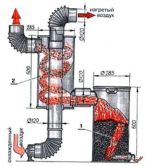 Схема воздушного отопительного котла на опилках