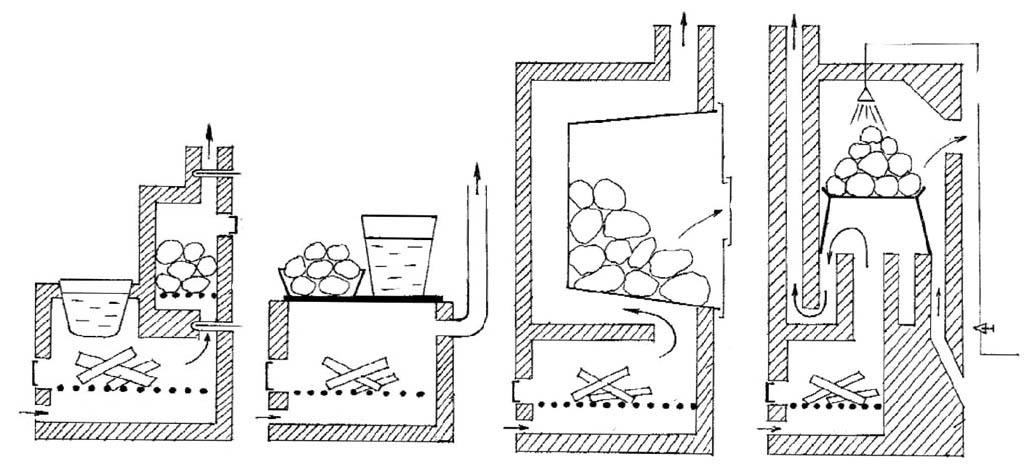 Устройство банных печей