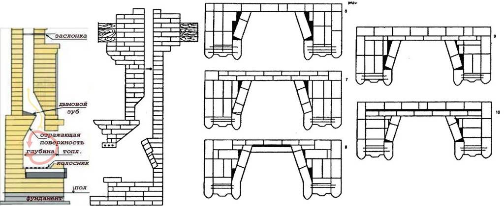 Строение английского камина