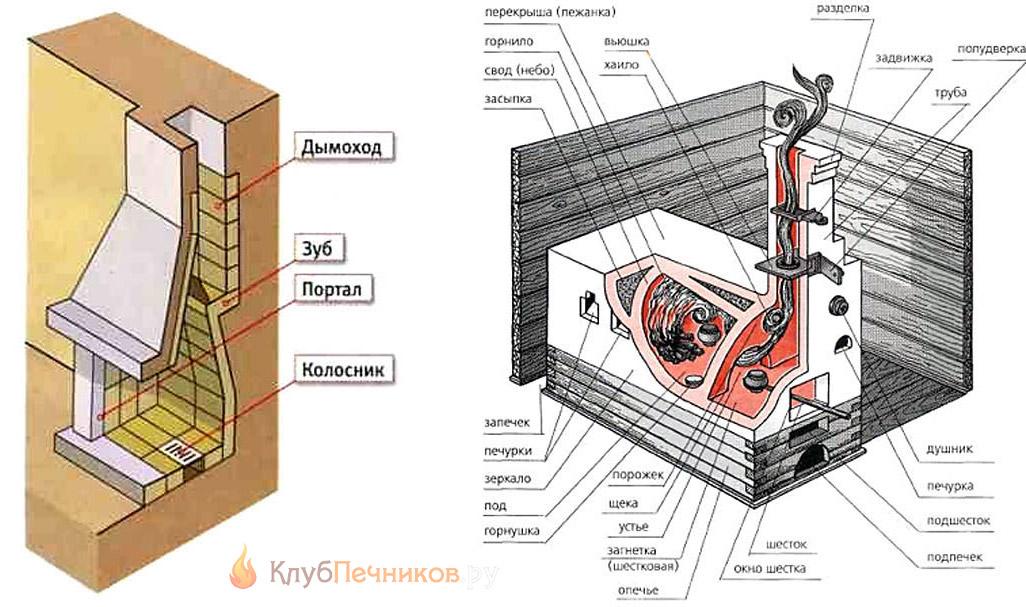 Схемы проточных печей