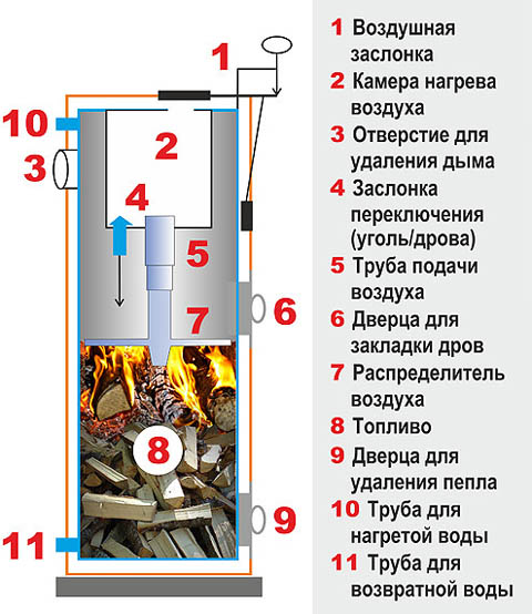 Схема котла Стропува