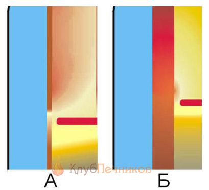 Влияние толщины стенки жарового корпуса на дожигание