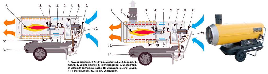 Устройство и вид тепловых пушек на жидком топливе