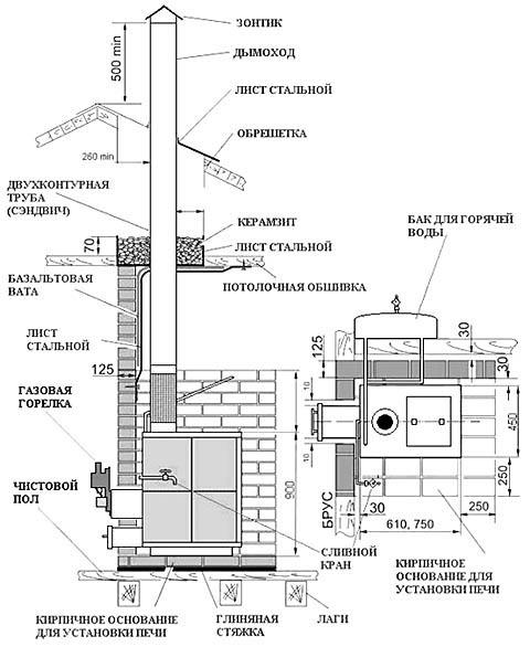 Схема установки газовой банной печи