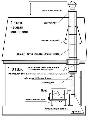 Схема установки дровяной печи в доме