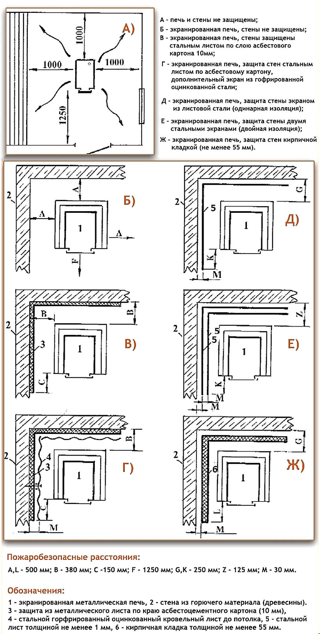 Схемы установки металлических печей по правилам пожарной безопасности