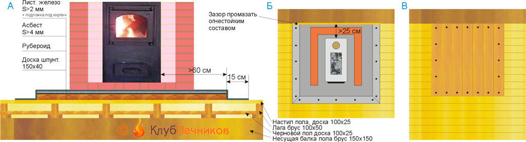 Схема установки металлической печи в кирпичном экране на пол без фундамента