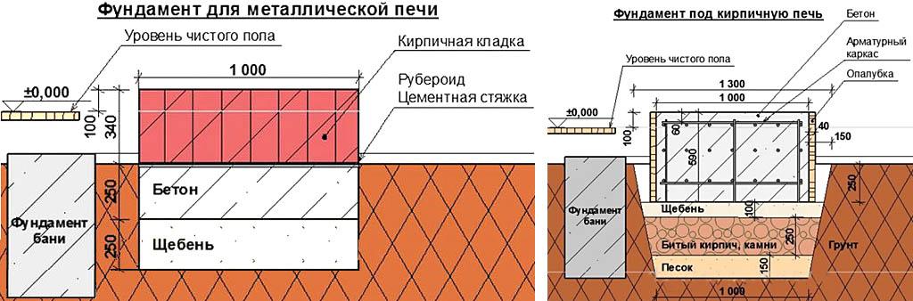 Типовые схемы фундаментов для печей