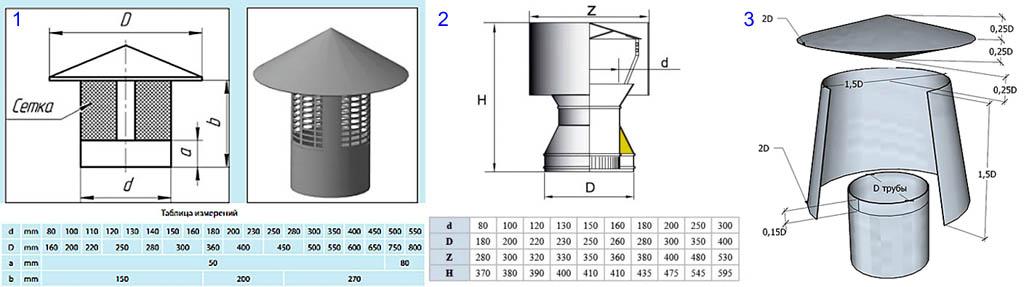Чертежи и размеры дефлекторов для дымоходов