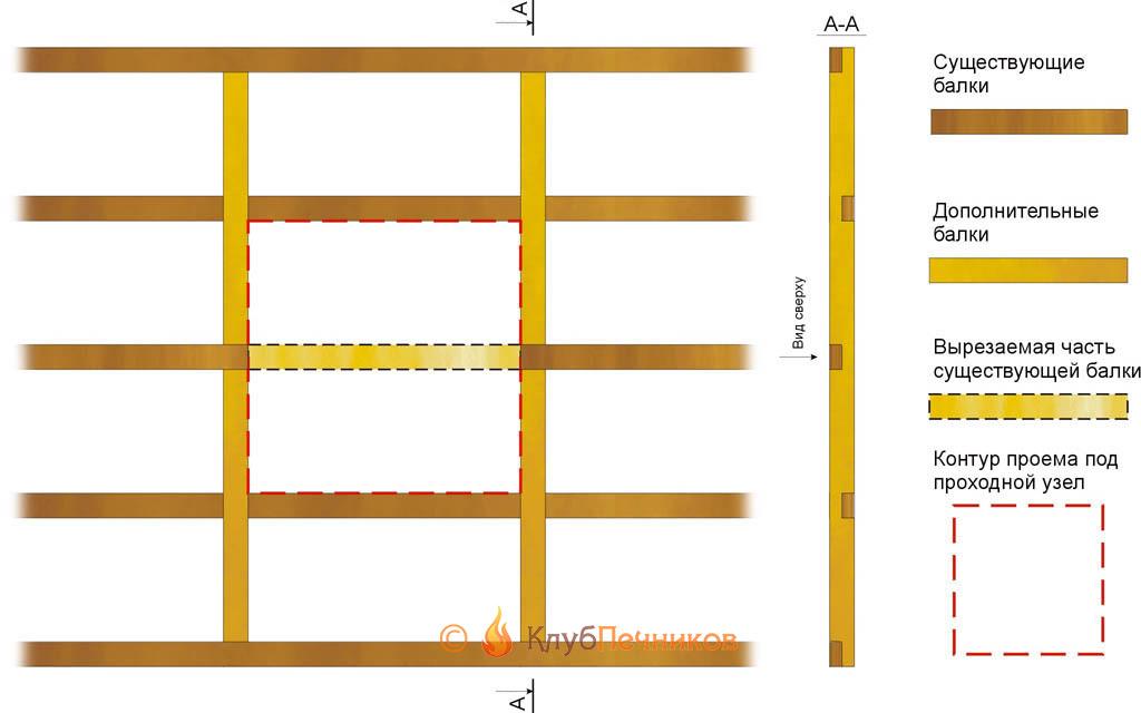 Конструкция проема в перекрытии под проход дымохода