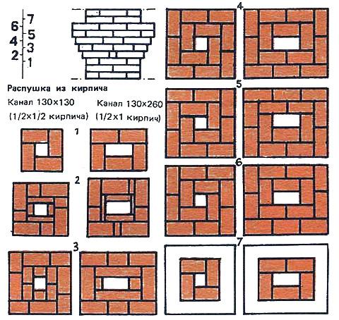 Порядовки распушки кирпичного дымохода с квадратным и прямоугольным каналом