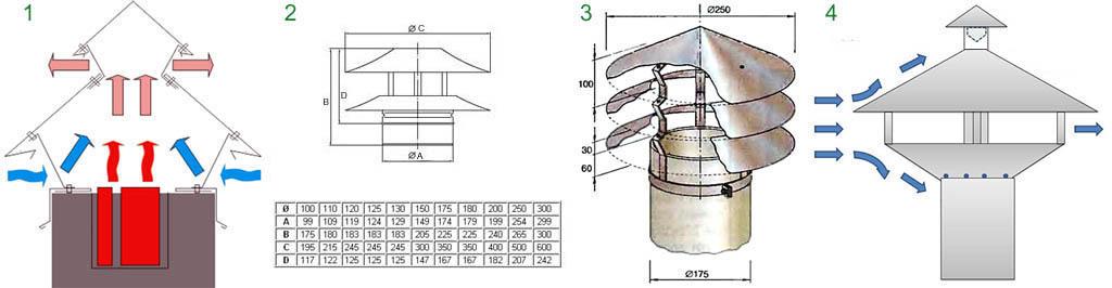 Модификации дефлектора-зонта на дымовую и вентиляционную трубу