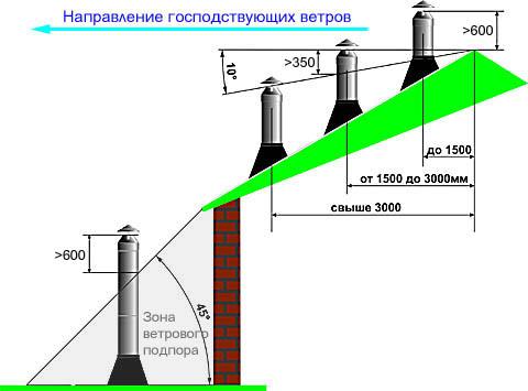 Правильное расположение печной трубы на частном жилом доме и отапливаемых надворных постройках