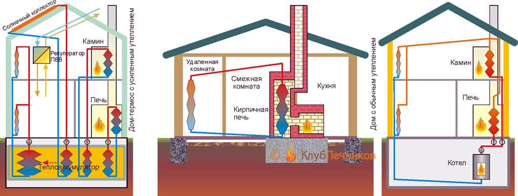 Варианты использования печи с водяным контуром для отопления дома