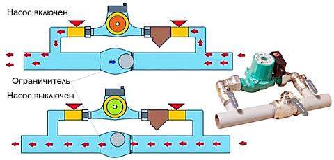 Схема действия и внешний вид циркуляционного насоса системы отпления с байпасом (обводным шунтом)
