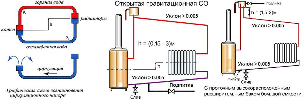 Устройство открытой грвитационной системы отопления